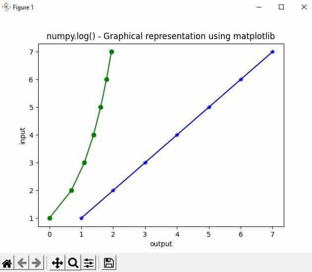 natural log python - graphic representation